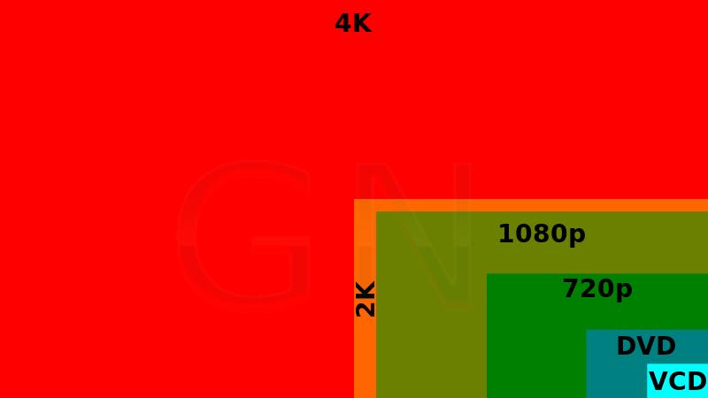 Formato de Video 4K