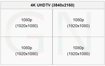 Tamaños de Video 4K = 4 x FullHD