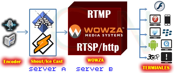 Radio Relay Wowza  RTMP y RSTP movil