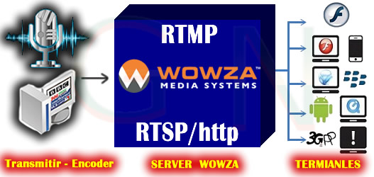 Radio Streaming con Wowza