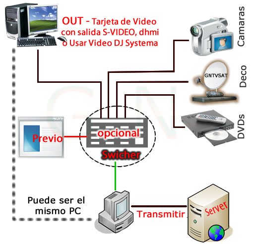 Manual de Streaming de TV